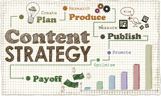 Content Strategy from Ink House Design and Social Raleigh